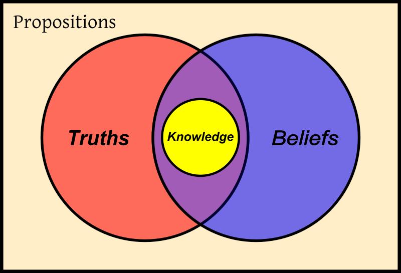 Definition axiology
