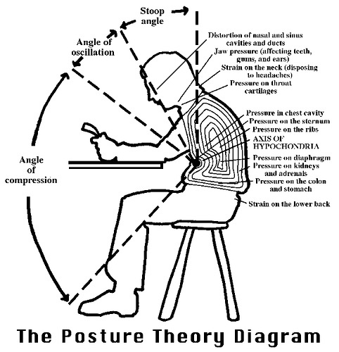 Greathouse Chiropractic Blog Posture Pain